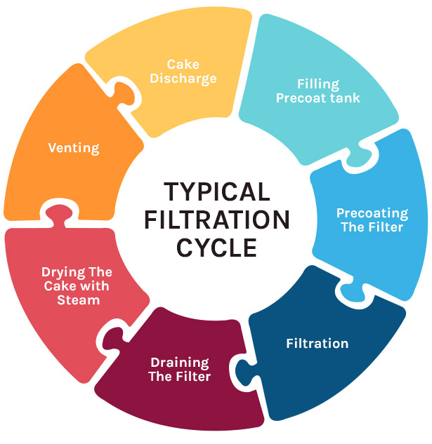 Molten Sulphur Filter - Typical Filtration Cycle